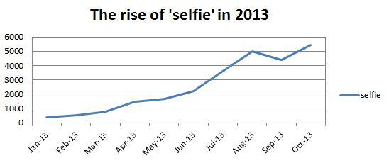 selfie graph