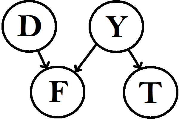 A Bayes nets that captures the inferential relations between the relevant propositions in the no alternatives argument. D=complexity of the problem, F=failure to find an alternative, Y=number of alternatives, T=H is the right theory.