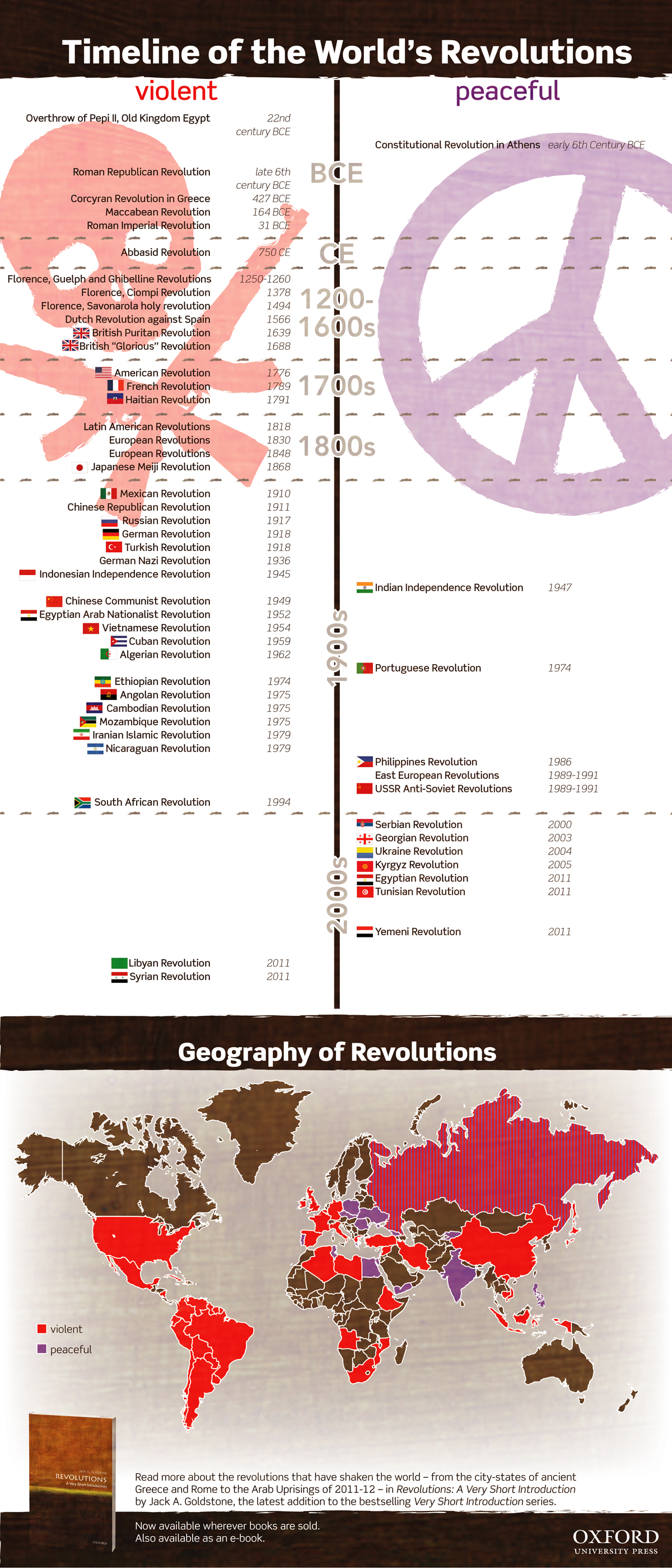 the world u0026 39 s revolutions  infographic