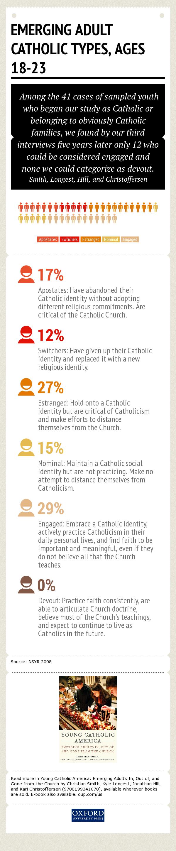 Smith.Young Catholic America.Infographic