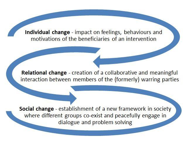 Framework participatory change