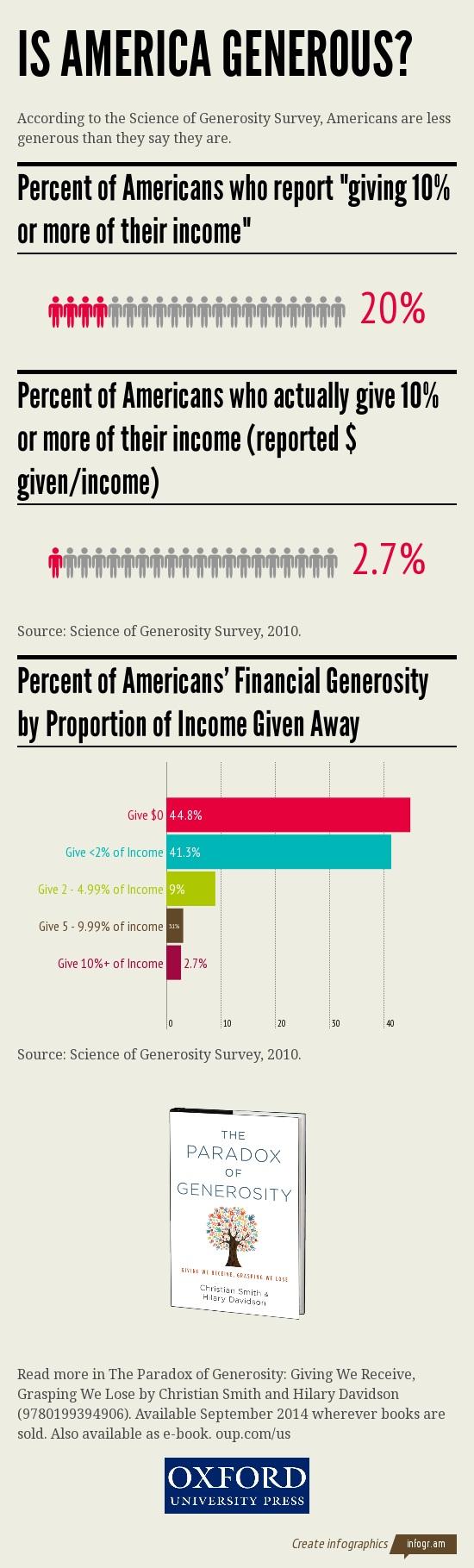 Infographic of Smith/Paradox of Generosity