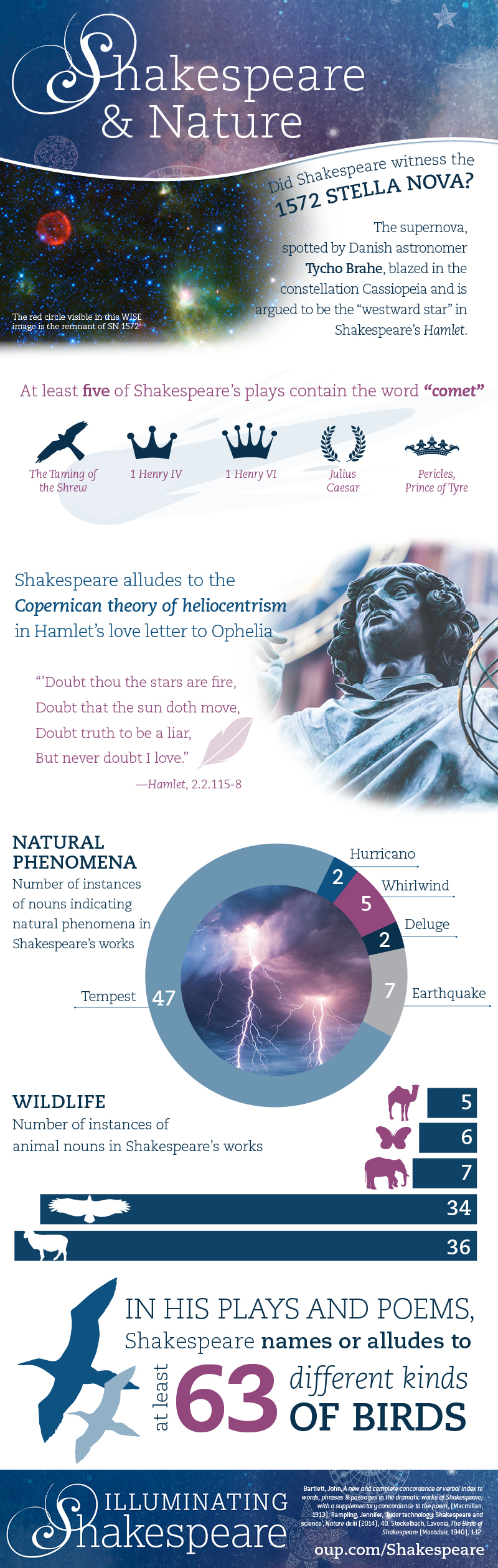 CF_ShakespeareNatureinfographic_110615_Final