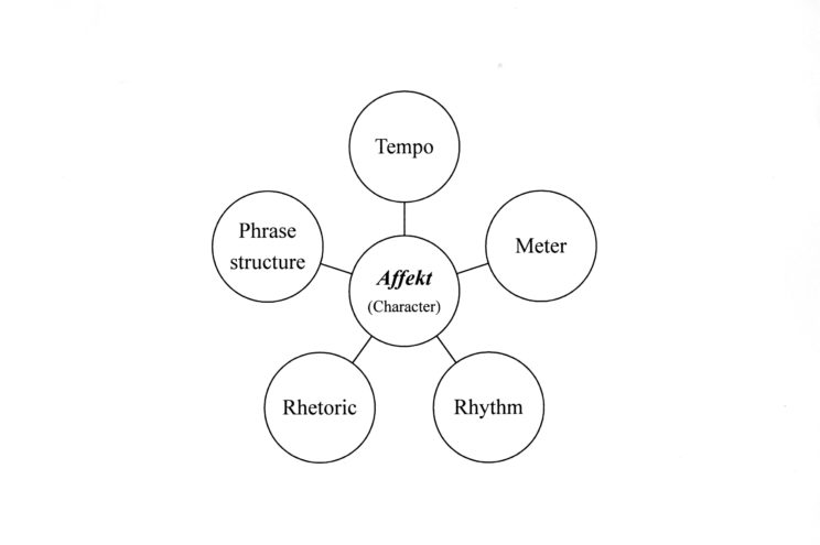 diagram-rhythm-schemata