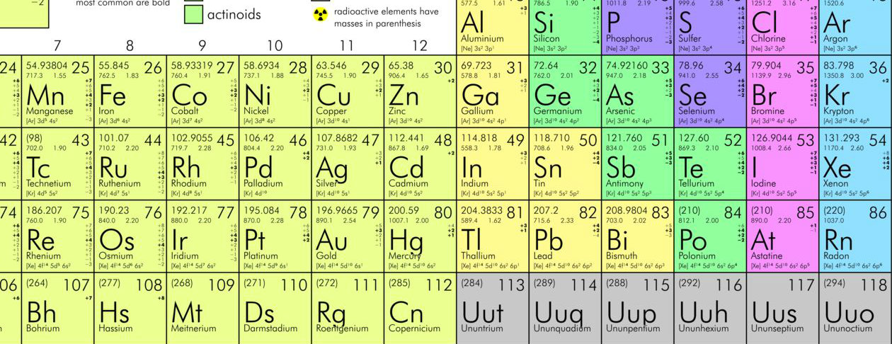 How exactly did mendeleev discover his periodic table of 1869 oupblog how exactly did mendeleev discover his periodic table of 1869 urtaz Image collections