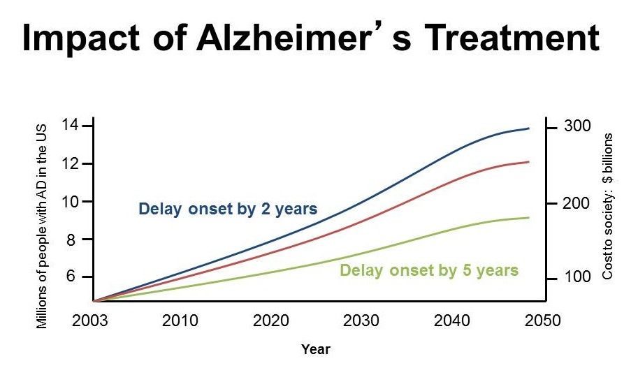 social and economic impacts of the alzheimers disease In recent years, a new realm of dementia research has emerged that focuses on the effects of caring for a family member with dementia 12, 13 caregivers have an increased incidence of depression and alcohol use 14 the emotional and physical stress of caregiving appears to increase susceptibility to disease.