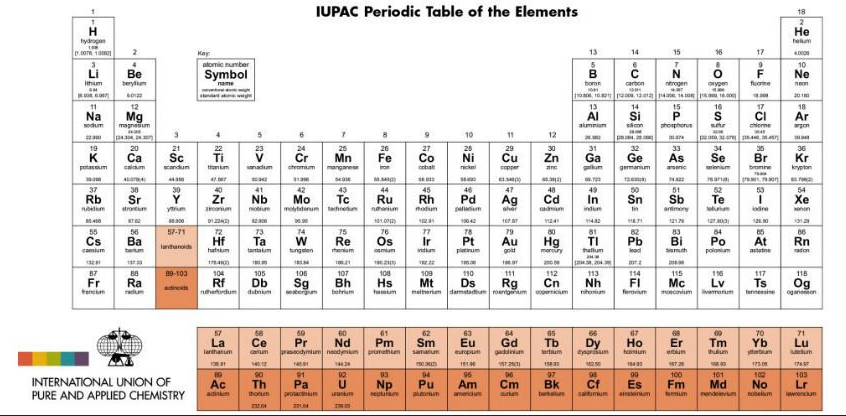 Happy sesquicentennial to the periodic table of the elements